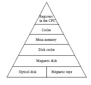 computer memory hierarchy Memory hierarchy the cpu can only directly fetch instructions and data from cache memory, located directly on the processor chip cache memory must be loaded in from the main system memory (the random access memory, or ram.