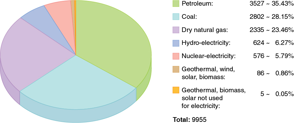 resources used for energy consumption 50 surprising facts on energy consumption in the united states september 21, 2015  hydropower is the most used renewable energy resource in the united states it .