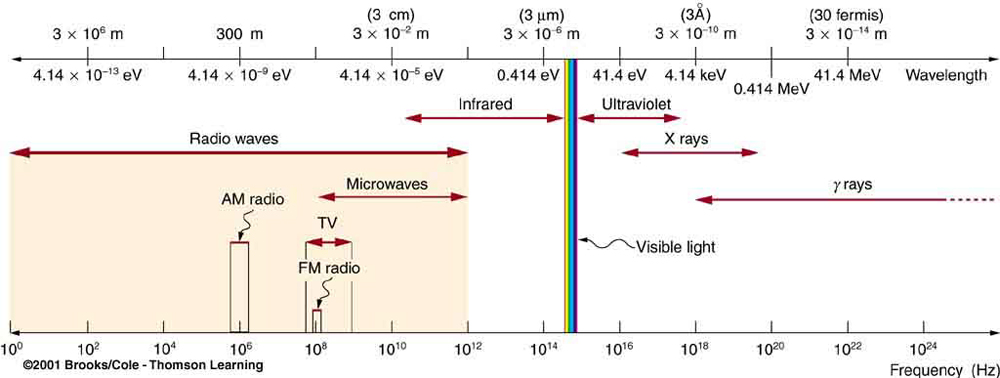 spectrum photon and energy levels The atom and energy levelsa photon with energy hf = e1 – e2 hits the e-, which is exited to the next energy levelelectron: atomic particle orbiting around the nucleus –ve charge and mass 1/1800 of a protonneutron: neutral particle inside the nucleus.