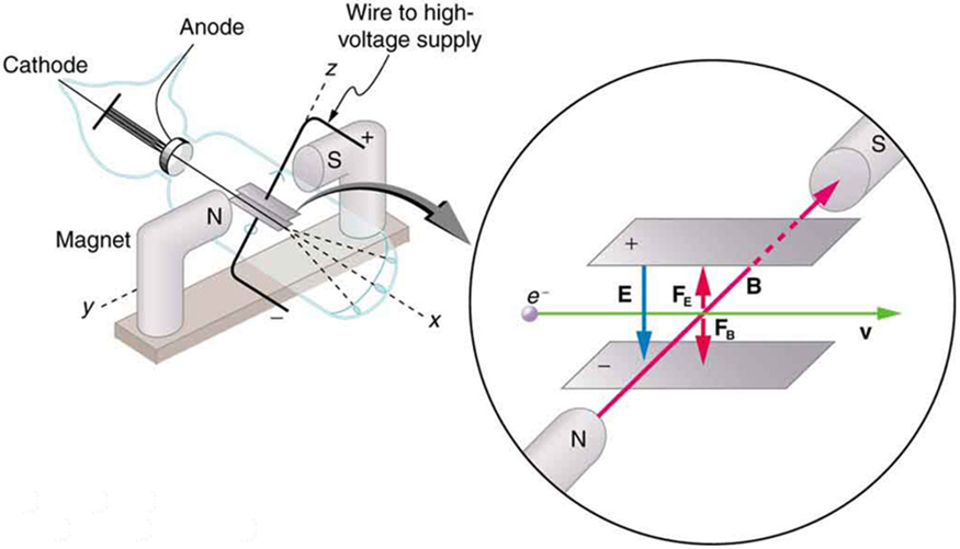 magnetic field and cathode ray tube A cathode ray tube is an evacuated (first known as the cathode ray show the deflection of an electron beam by a magnetic field in demonstration.