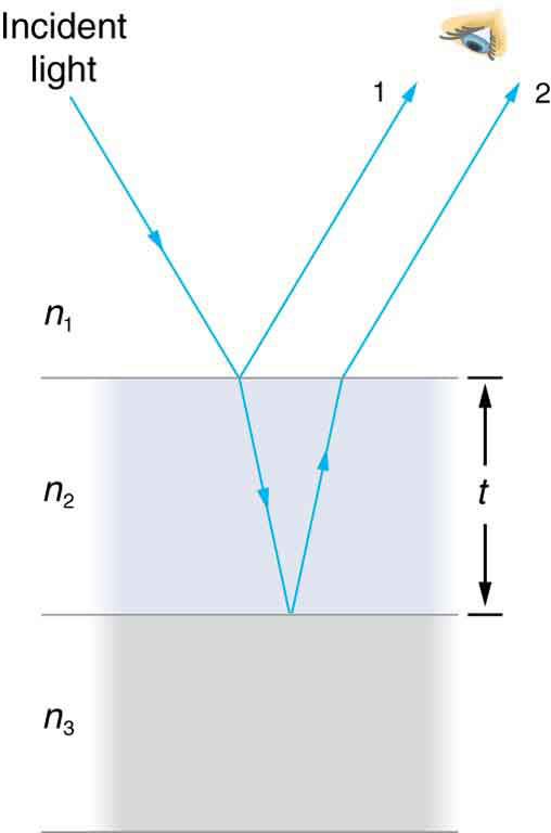 thin film interference Interference in thin films normal incidence constructive reflection, no phase  shift 2t = mλ, m=0, 1, 2, 3 destructive reflection 2t = (m+1/2)λ, m=0, 1, 2, 3 λ.